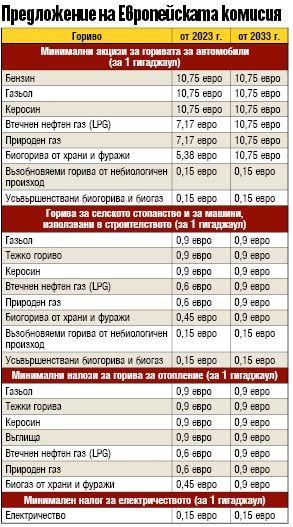 Нов акциз вдига цената на бензина до 3,20 лв./л
